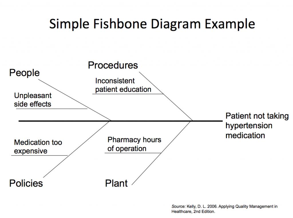 fishbone-form