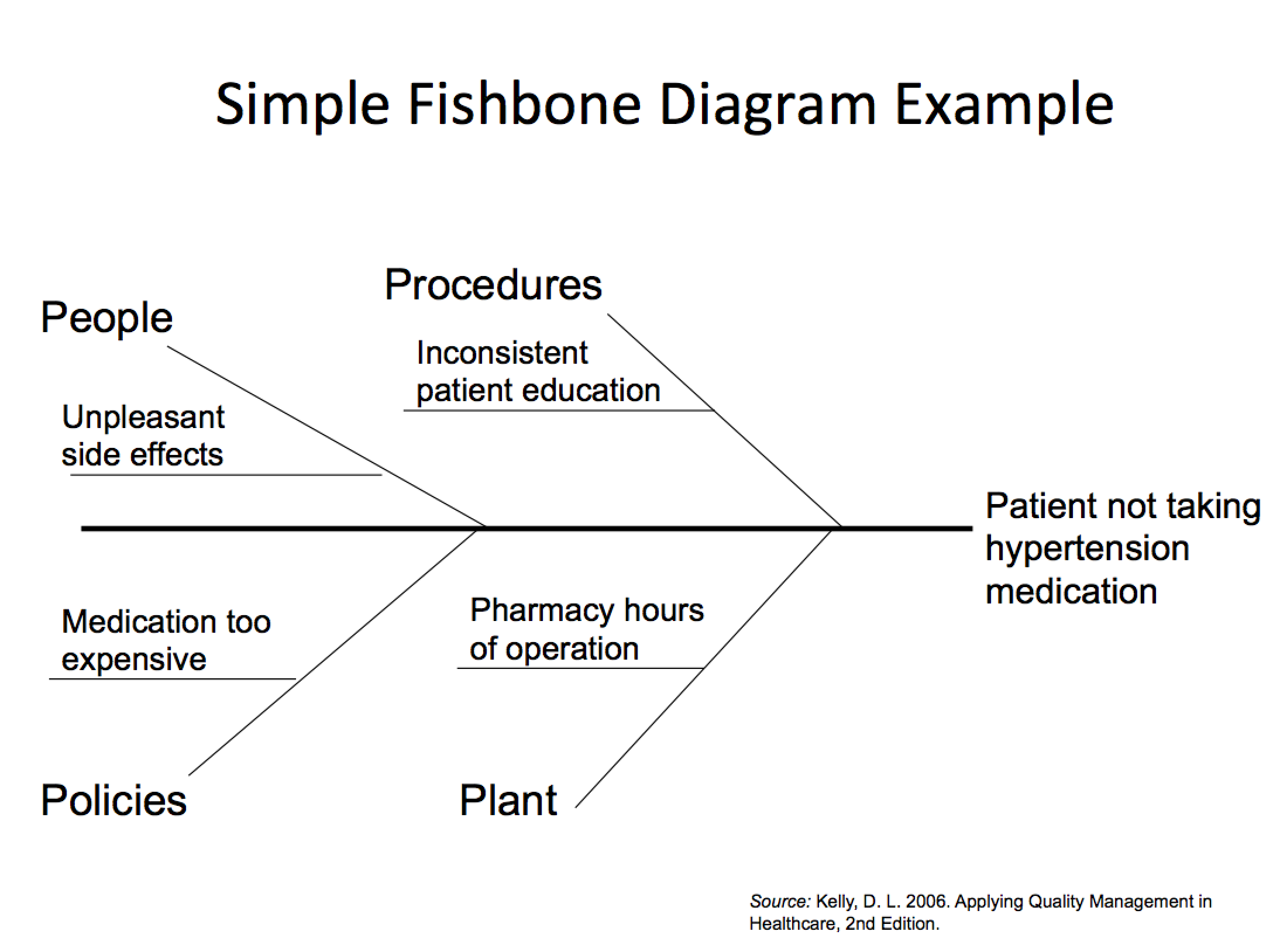 fish bone diagram from a case A fishbone diagram will also help to create ideas about the possible causes of a problem before it happens it is an effective cause prevention tool that helps to identify the potential factors causing an effect to prevent future problems.