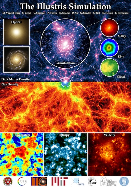 simulation of the universe