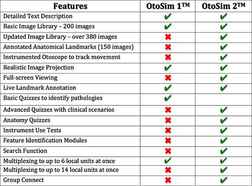 otosim comparison