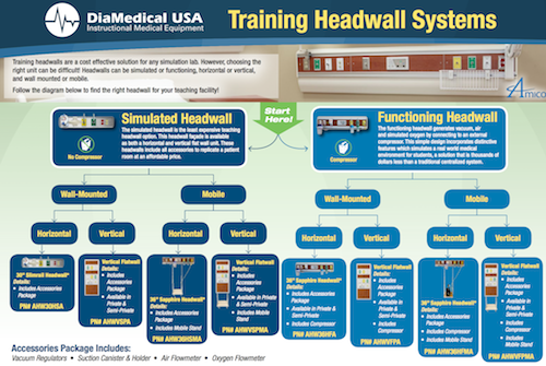 medical simulation headwall