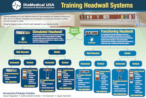Medical Headwall Systems Medical Simulation Headwall