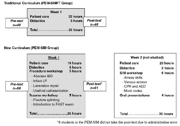 ped simulation research curriculum