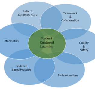 Simulation-QSEN-Model-Nursing