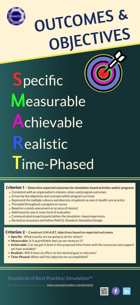 simulation standards objectives and outcomes infographic