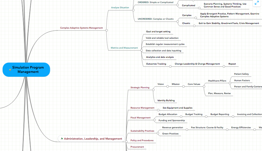 Healthcare Simulation Program Management Mindmap