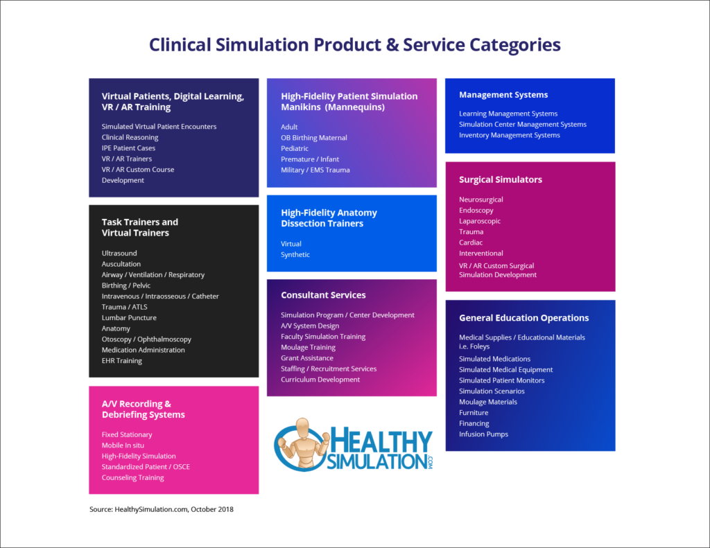 healthcare simulation product types