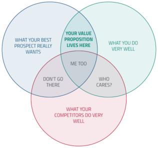 value proposition medical simulation