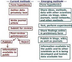 Scientific Method for Simulation
