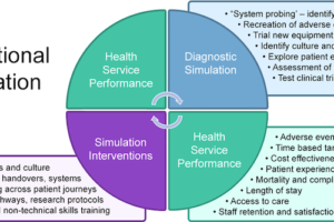 Translational Simulation