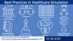 Medical Simulation Best Practices From 8 Years of American College of Surgeons Accredited Education Institutes